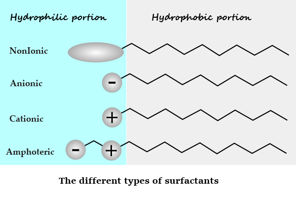 Switchable anionic surfactants for the remediation of oil.